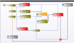 identity management workflow