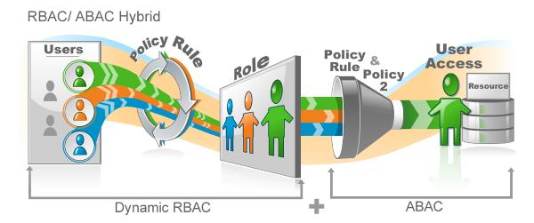 RBAC ABAC