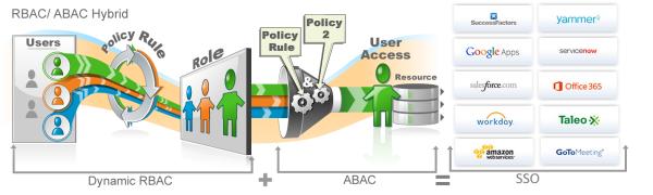 RBAC ABAC SSO resized 600
