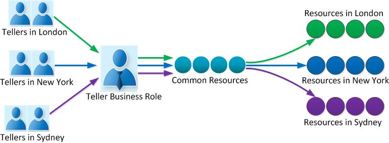 BusinessRole