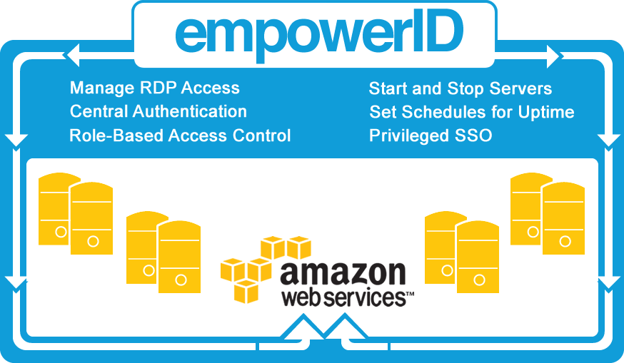 Enterprise IAM Controls for Resources in Amazon Web Services